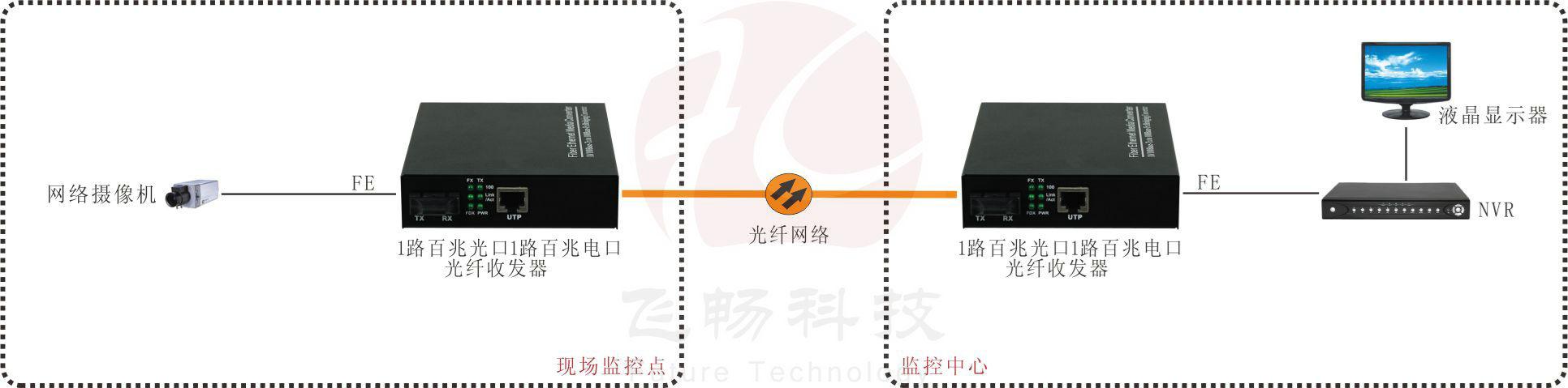 大容量缓存 百兆以太光纤收发器